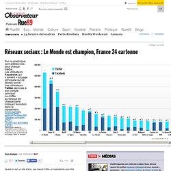 Réseaux sociaux : Le Monde est champion, France 24 cartonne