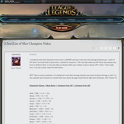 [Chart]List of Max Champion Nukes