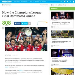How the Champions League Final Dominated Online [INFOGRAPHIC]