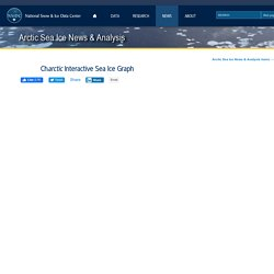 Charctic Interactive Sea Ice Graph