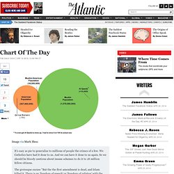 Chart Of The Day - The Daily Dish | By Andrew Sullivan