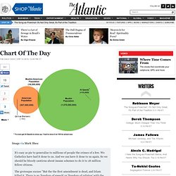 Chart Of The Day - The Daily Dish