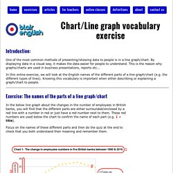 Chart/Line graph vocabulary exercise