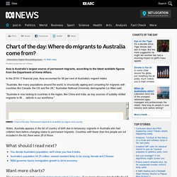 Chart of the day: Where do migrants to Australia come from?