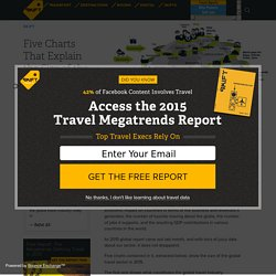 Five Charts That Explain the Size of the Global Travel Industry in 2015