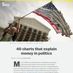 40 charts that explain money in politics