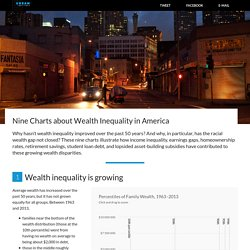 Nine Charts about Wealth Inequality in America