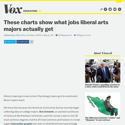 These charts show what jobs liberal arts majors actually get