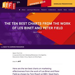 The ten best charts on marketing effectiveness from Binet & Field