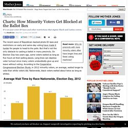 Charts: How Minority Voters Get Blocked at the Ballot Box