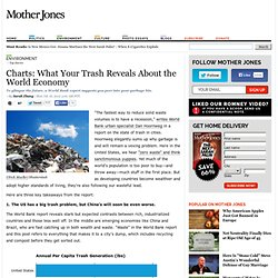 Charts: What Your Trash Reveals About the World Economy