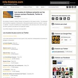 Les musées et châteaux présents sur les réseaux sociaux Facebook, Twitter et Google+
