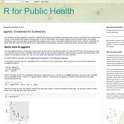 R for Public Health: ggplot2: Cheatsheet for Scatterplots