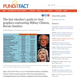 The fact-checker's guide to viral graphics contrasting Hillary Clinton, Bernie Sanders