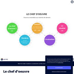 Le chef d'oeuvre by bacherev on Genially