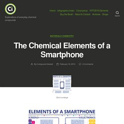 The Chemical Elements of a Smartphone – Compound Interest
