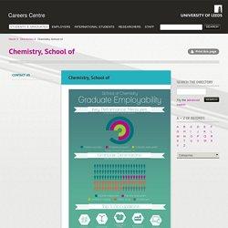Chemistry, School of