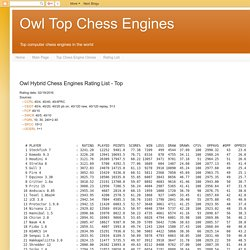 Owl Hybrid Chess Engines Rating List - Top