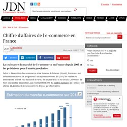 Chiffre d'affaires de l'e-commerce en France