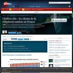 Chiffres clés : les clients de la téléphonie mobile en France