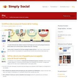 5 chiffres-clés cruciaux en faveur de l'e-mailing - Simply Social