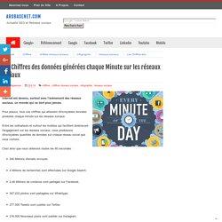 Les Chiffres des données générées chaque Minute sur les réseaux sociaux