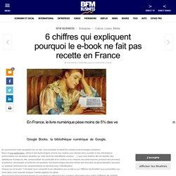 6 chiffres qui expliquent pourquoi le e-book ne fait pas recette en France