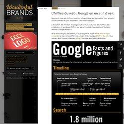 Chiffres du web : Google en un clin d'oeil