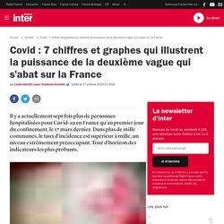 Covid:7 chiffres et graphes qui illustrent la puissance de la deuxième vague qui s'abat sur la France