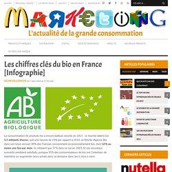 Les Chiffres Clés Du Bio En France [Infographie]