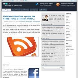 52 chiffres intéressants à propos des médias sociaux (Facebook, Twitter…)
