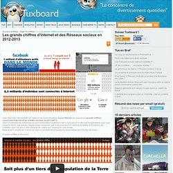 Chiffres Internet & Réseaux sociaux 2012 - 2013