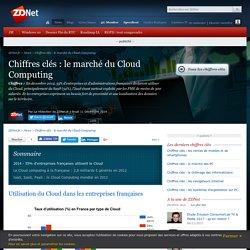 Chiffres clés : le marché du Cloud Computing