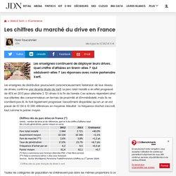 Les chiffres du marché du drive en France