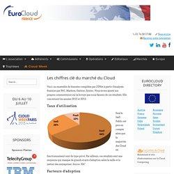 Les chiffres clé du marché du Cloud - EuroCloud France