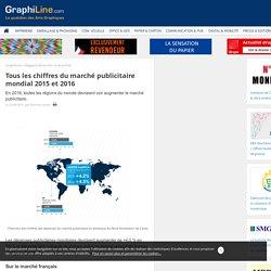 Tous les chiffres du marché publicitaire mondial 2015 et 2016
