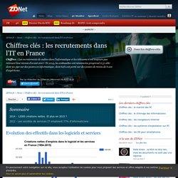 Chiffres clés : les recrutements dans l'IT en France - ZDNet