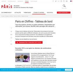 Paris en Chiffres - Tableau de bord - Office de tourisme Paris