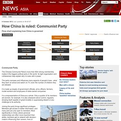 How China is ruled: Communist Party