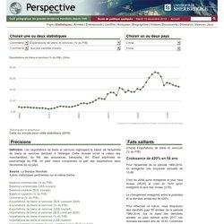 Chine - Exportations de biens et services (% du PIB)