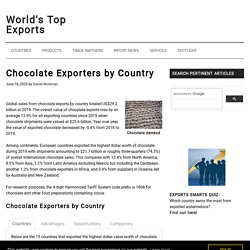 WORLDS TOP EXPORTS 20/01/18 Chocolate Exporters by Country