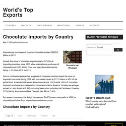 WORLDS TOP EXPORTS 15/07/18 Chocolate Imports by Country