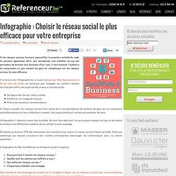 Choisir le réseau social le plus efficace pour votre entreprise