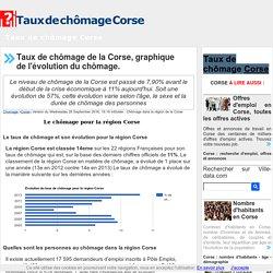 Taux de chomage Corse classement évolution