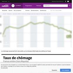 Le taux de chômage au plus bas niveau en France depuis onze ans