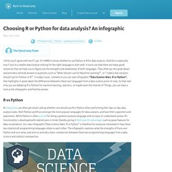 Choosing R or Python for data analysis? An infographic