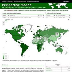 Carte et graphique