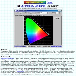 efg's Chromaticity Diagrams Lab Report