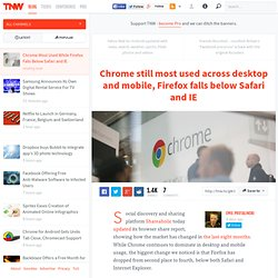 Chrome Most Used While Firefox Falls Below Safari and IE