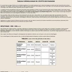 UQAM (Québec) /TABLEAU CHRONOLOGIQUE DE L'ÉGYPTE DES PHARAONS
